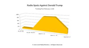Radio Spots Against Donald Trump