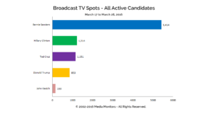 Broadcast TV Spots - All Active Candidates: Mar. 17-28, 2016