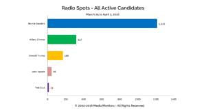 Radio Spots - All Active Candidates: Mar 25-Apr 3, 2016