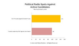 Political Radio Spots Against Active Candidates: Mar 25-Apr 3, 2016