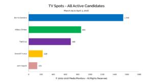 TV Spots - All Active Candidates: Mar 25 - Apr 3