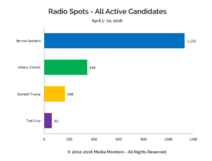 Radio Spots - All Active Candidates: Apr 1-10, 2016