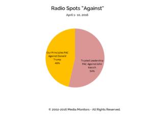 "Radio Spots ""Against"": Apr 1-10, 2016"