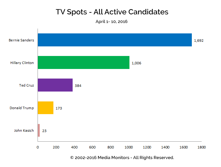 TV Spots - All Active Candidates: Apr 1-10, 2016