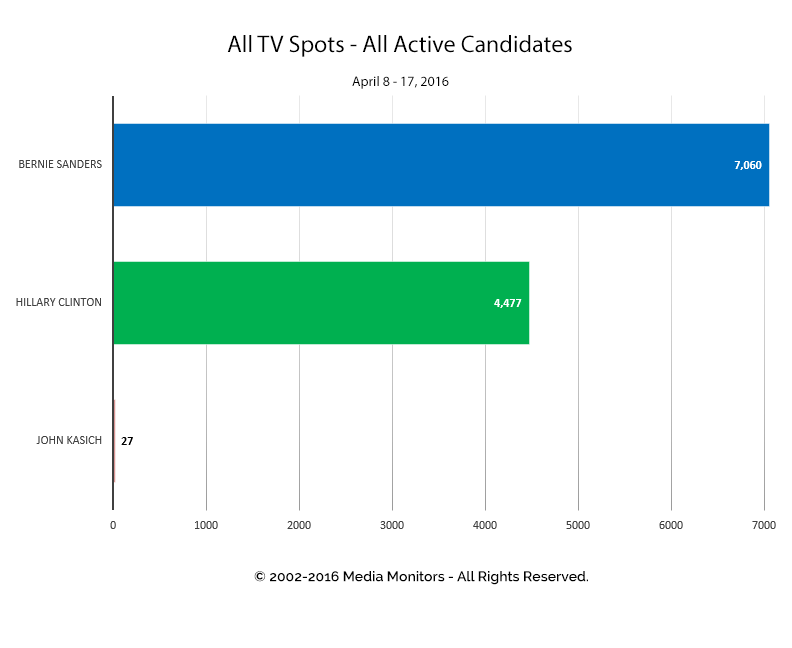 All TV Spots - All Active Candidates: Apr 8-17, 2016