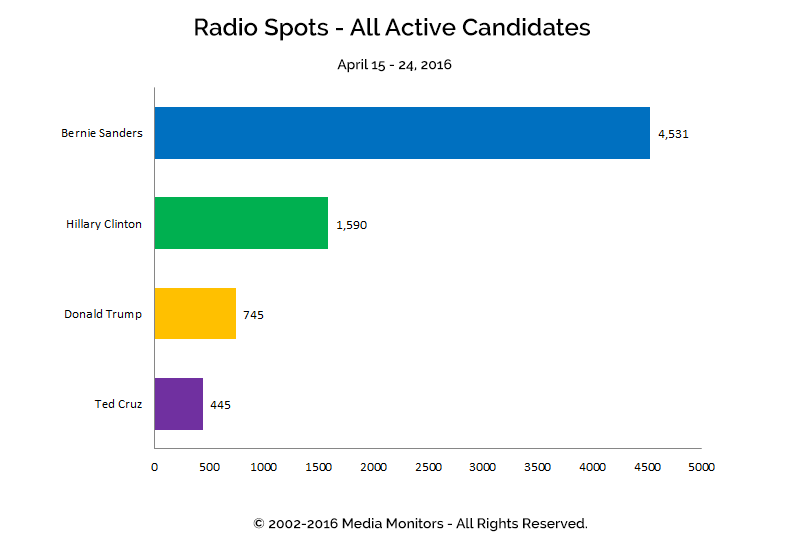 Radio Spots - All Active Candidates: Apr 15-24, 2016
