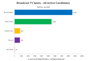 Broadcast TV Spots - All Active Candidates: Apr 15-24, 2016
