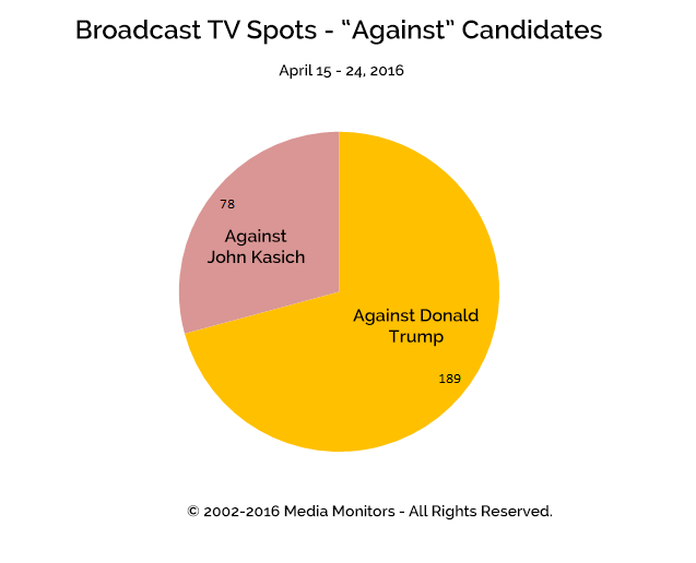 "Broadcast TV Spots - ""Against"" Candidates: Apr 15-24, 2016"