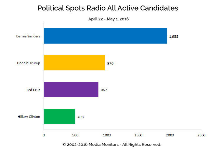Political Spots Radio All Active Candidates: Apr 22-May 1, 2016
