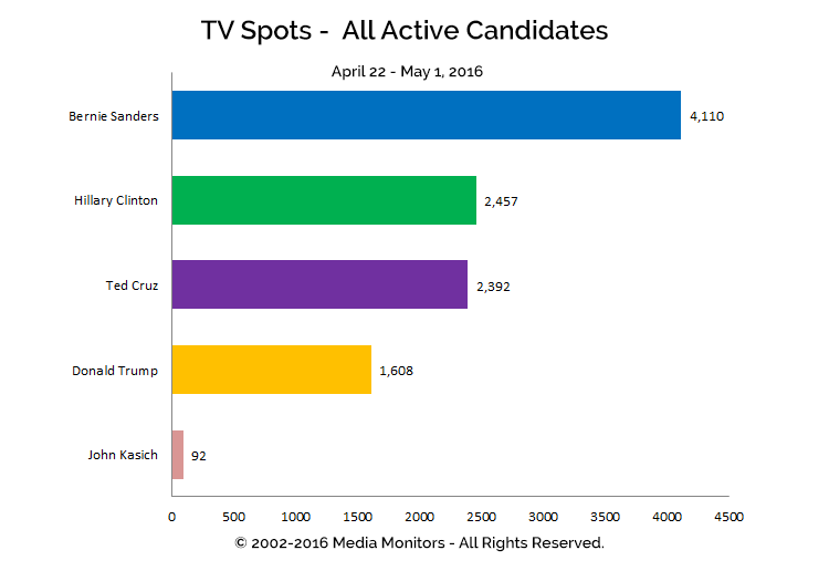 TV Spots - All Active Candidates: Apr 22-May 1, 2016