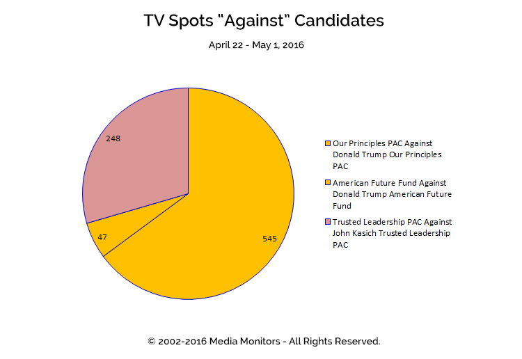 "TV Spots ""Against"" Candidates: Apr 22-May 1, 2016"