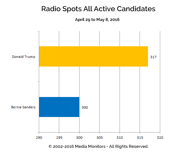 Radio Spots All Active Candidates: Apr 29 - May 8, 2016