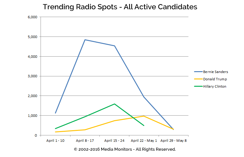 Trending Radio Spots - All Active Candidates