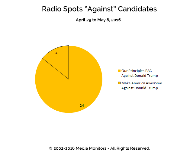 "Radio Spots ""Against"" Candidates: Apr 29 to May 8, 2016"
