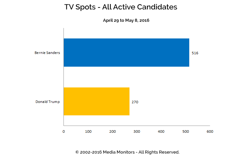 TV Spots - All Active Candidates: Apr 29 to May 8, 2016