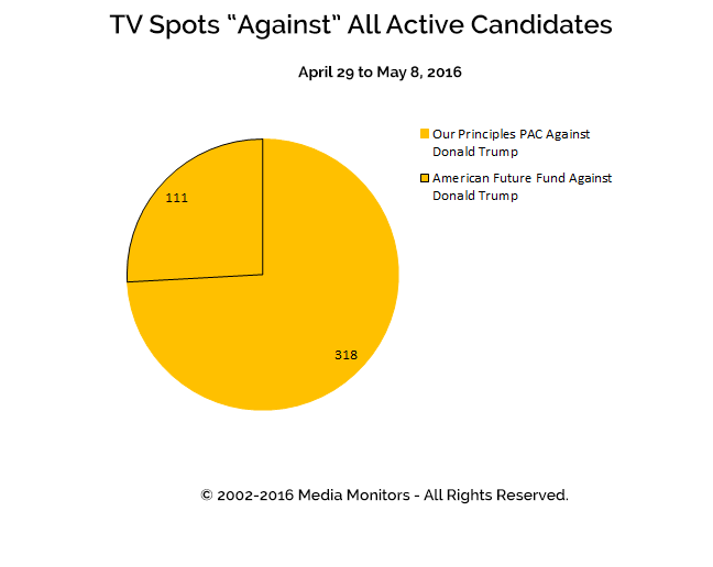 "TV Spots ""Against"" All Active Candidates: Apr 29 to May 8, 2016"
