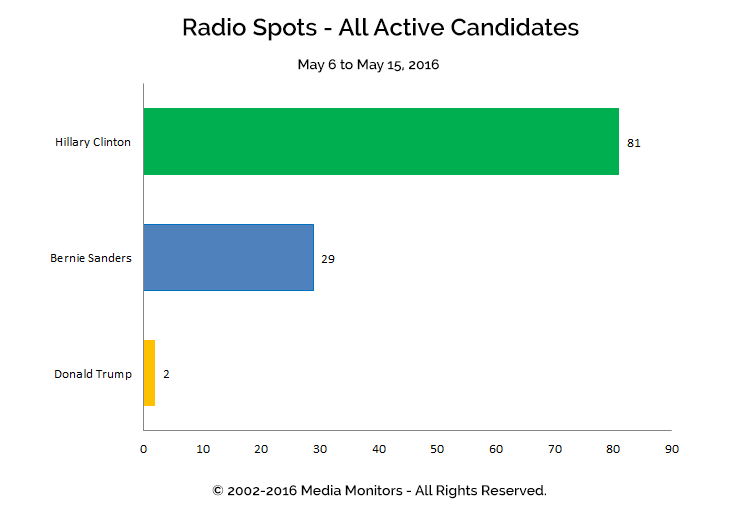 Radio Spots - All Active Candidates: May 6 - 15, 2016