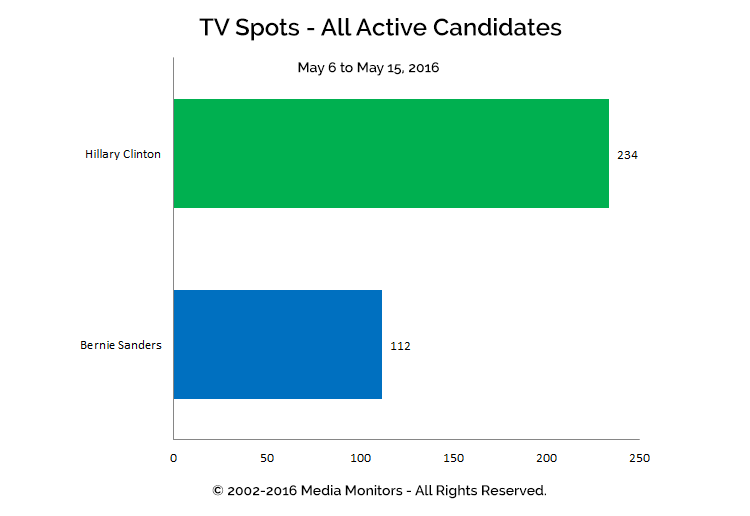 TV Spots - All Active Candidates: May 6 - 15, 2016