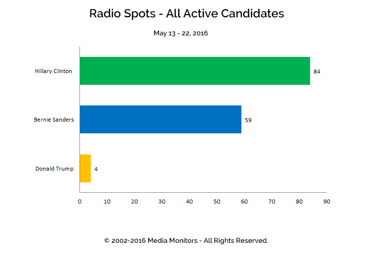 Radio Spots - All Active Candidates: May 13-22, 2016