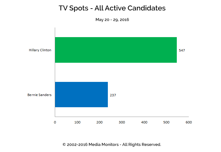 TV Spots - All Active Candidates: May 20-29, 2016