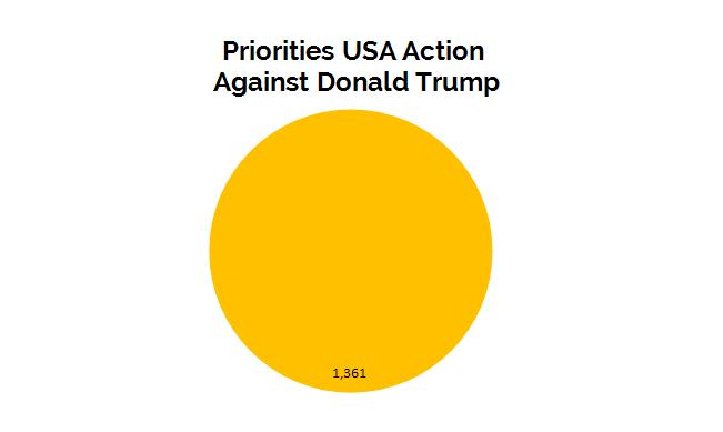 Priorities USA Action Against Donald Trump
