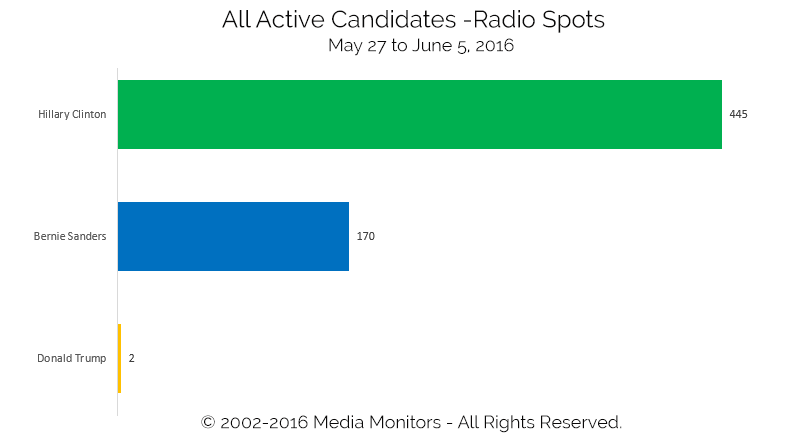 All Active Candidates - Radio Spots: May 27-Jun 5, 2016
