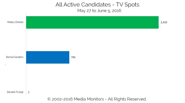 All Active Candidates - TV Spots: May 27-Jun 5, 2016