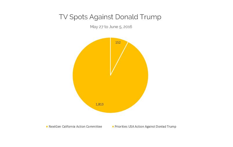 TV Spots Against Donald Trump: May 27-Jun 5, 2016
