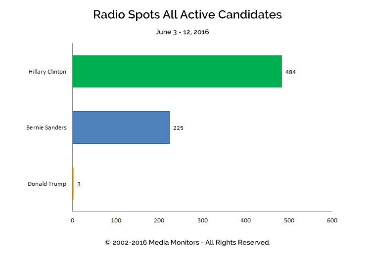 Radio Spots All Active Candidates: Jun 3-12, 2016