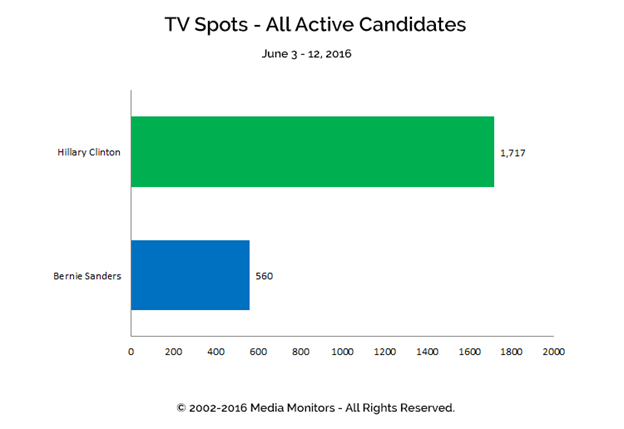 TV Spots - All Active Candidates: Jun 3-12, 2016