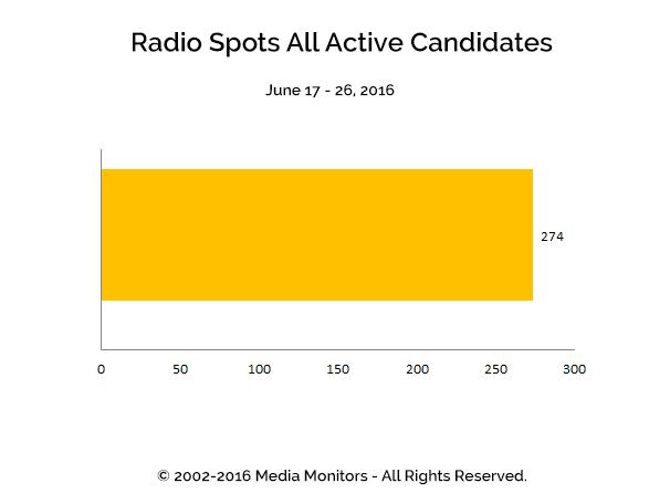 Radio Spots All Active Candidates: Jun 17-26, 2016