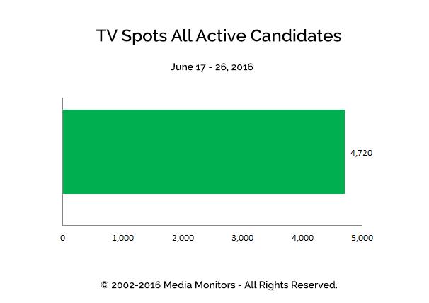 TV Spots All Active Candidates: Jun 17-26, 2016