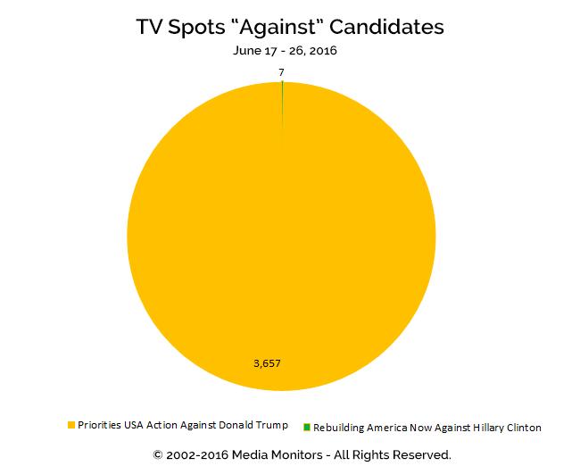 "TV Spots ""Against"" Candidates: Jun 17-26, 2016"