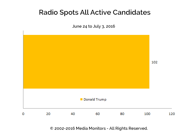 Radio Spots All Active Candidates: Jun 24-Jul 3, 2016