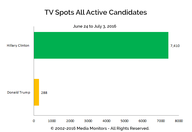 TV Spots All Active Candidates: Jun 24-Jul 3, 2016q