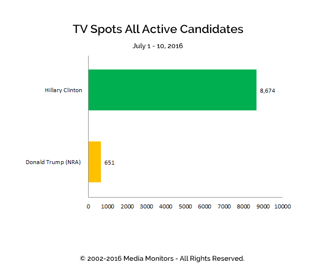 TV Spots All Active Candidates: Jul 1-10, 2016
