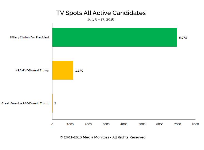 TV Spots All Active Candidates: Jul 8-17, 2016