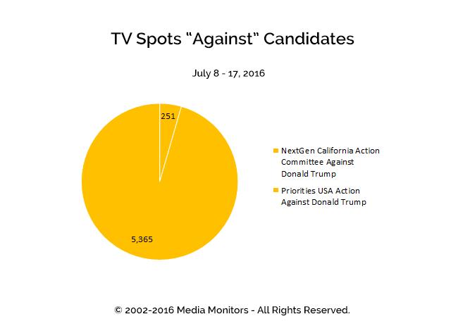 "TV Spots ""Against"" Candidates: Jul 8-17, 2016"