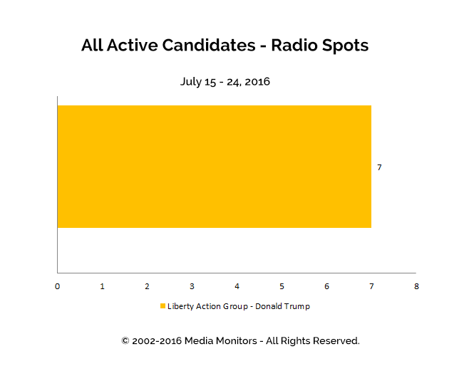 All Active Candidates - Radio Spots: Jul 15-24, 2016