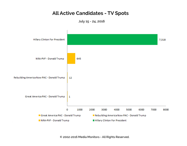 All Active Candidates - TV Spotes: Jul 15-24, 2016
