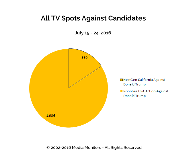 All TV Spots Against Candidates: Jul 15-24, 2016