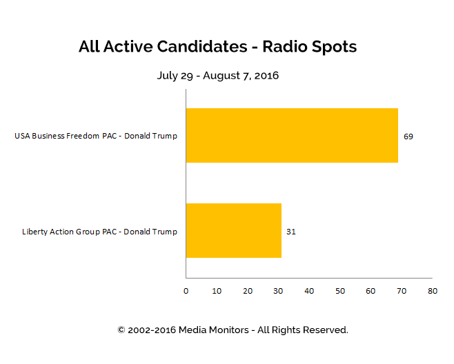 All Active Candidates - Radio Spots: Jul 29-Aug 7, 2016