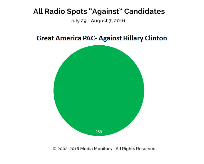"All Radio Spots ""Against"" Candidates: Jul 29-Aug 7, 2016"
