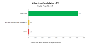 All Active Candidates - TV: Jul 29-Aug 7, 2016