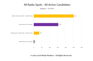 All Radio Spots - All Active Candidates: Aug 5 - 14, 2016