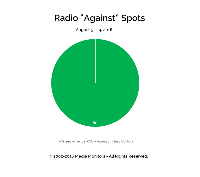 "Radio ""Against"" Spots: Aug 5 - 14, 2016"