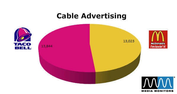 McDonald's vs. Taco Bell: Cable Advertising