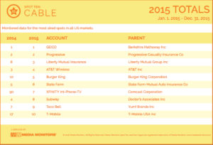 2015 Cable Year-End Totals