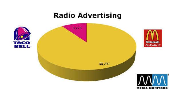 McDonald's vs. Taco Bell: Radio Advertising