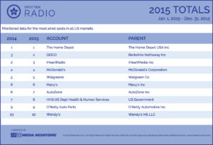 2015 Radio Year-End Totals